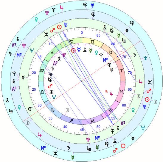 Janus Cosmobiology Dial