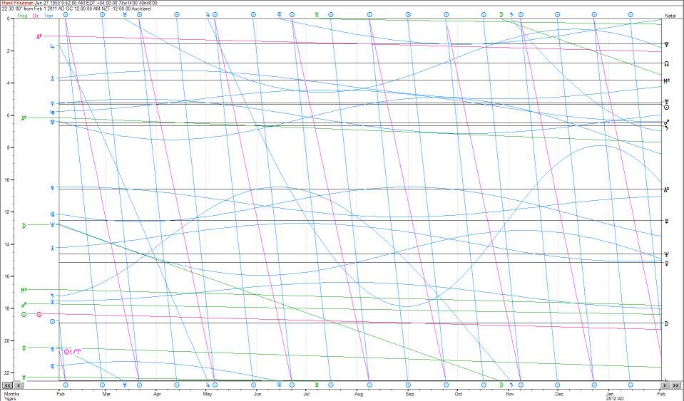 Janus Uranian Graph